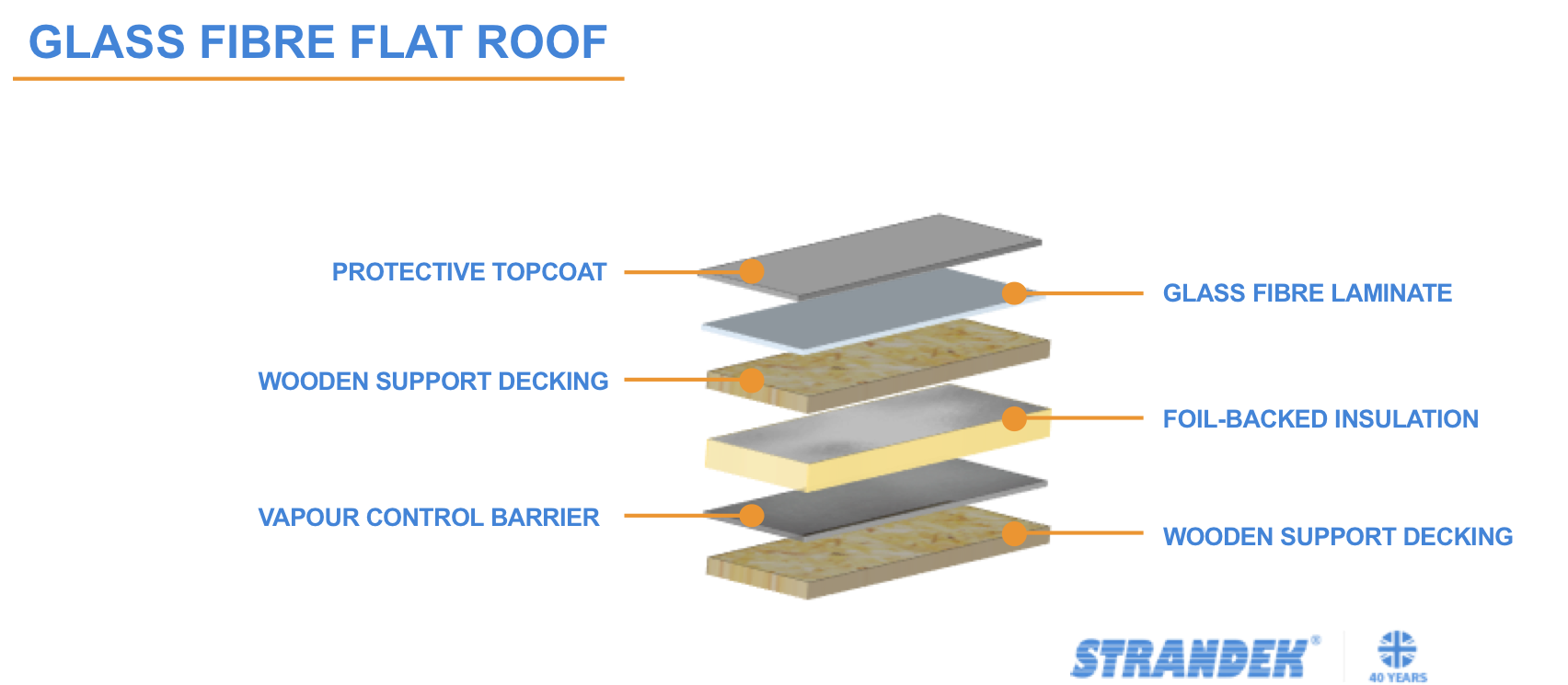 Glass Fibre Roofing Cardiff at Strandek® Flat Roofing